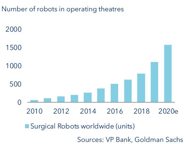 Number of robots in operating theatres